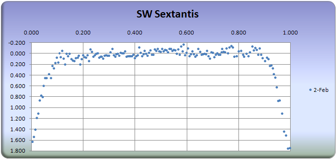 SW Sextantis eclipse cycle